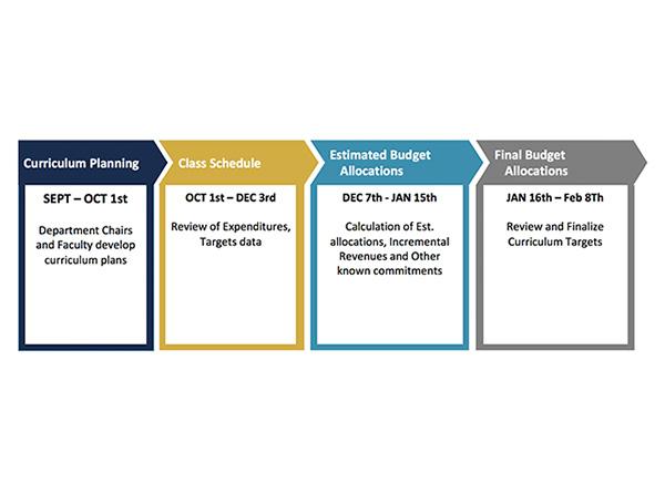 Academic Budget Planning